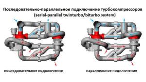 Twin-turbo и Bi-turbo