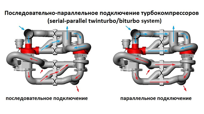 Различия Twin-Turbo и Bi-Turbo