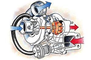 Различия Twin-Turbo и Bi-Turbo