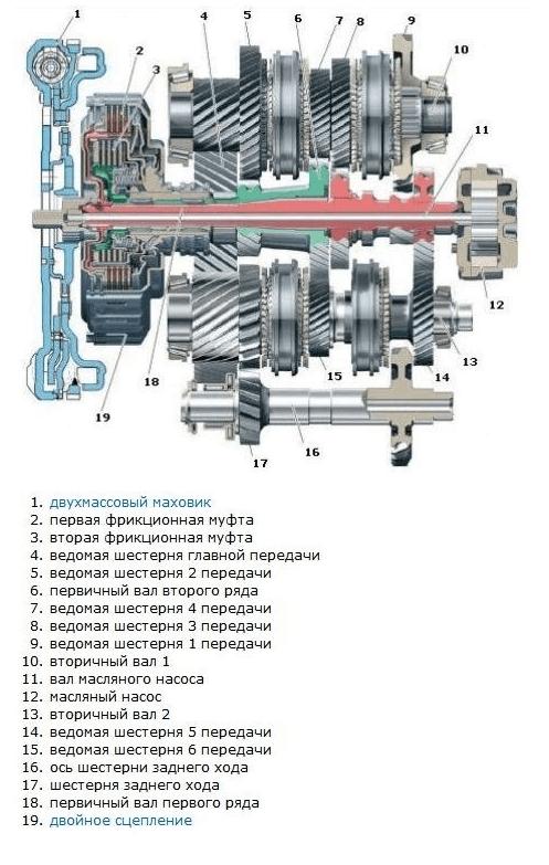 Схема DSG6