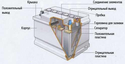 Конструкционные особенности аккумуляторов